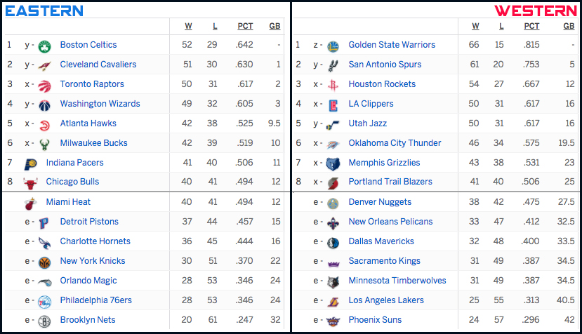 NBA Standing 11/04/2017