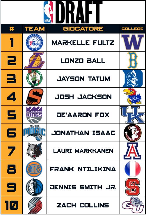 NBA Draft - Top 10 - 2017