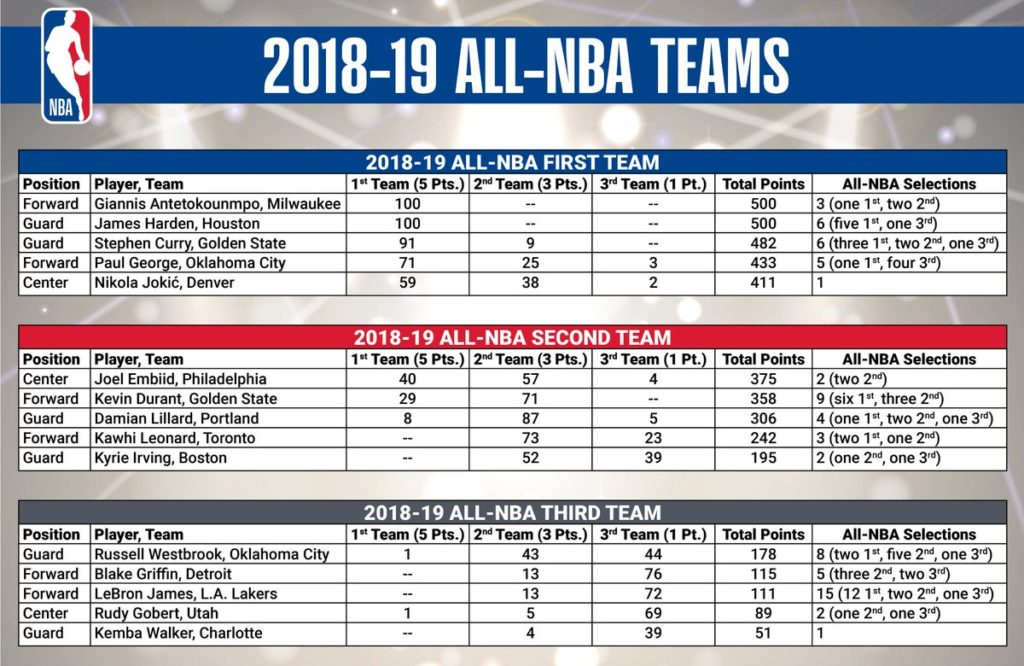 All-NBA 1st Team