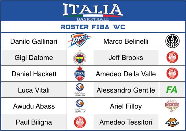 Italia - FIBA WC -2019
