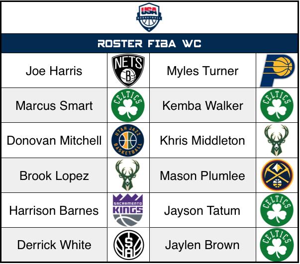 Team USA - ROster